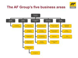 The AF Group's five business areas