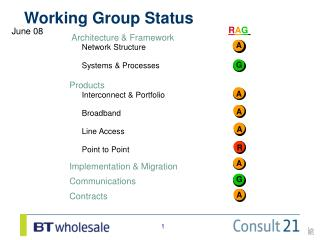 Working Group Status
