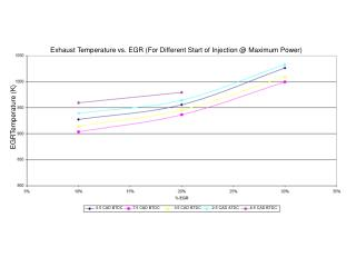 Exhaust Temperature vs. EGR (For Different Start of Injection @ Maximum Power)