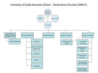 Business School Professional Services Management Team