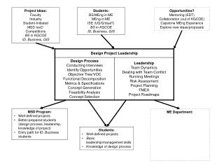 Students: Well-defined projects Basic  leadership/management skills Knowledge of design process