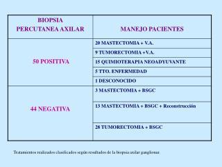 Tratamientos realizados clasificados según resultados de la biopsia axilar ganglionar.