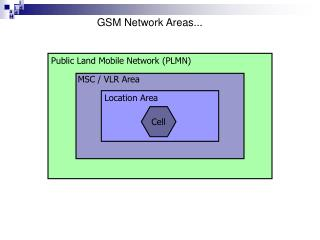 GSM Network Areas...