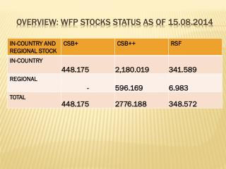 OVERVIEW: WFP STOCKS STATUS as of  15.08.2014