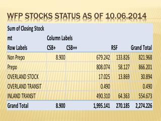 WFP STOCKS STATUS as of 10.06.2014