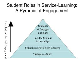 Student Roles in Service-Learning: A Pyramid of Engagement