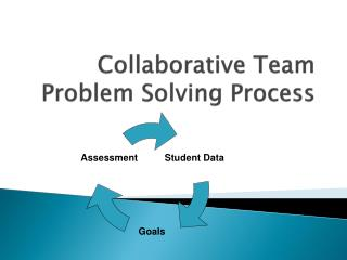 Collaborative Team Problem Solving Process