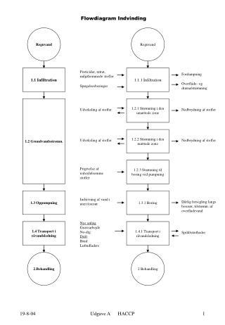 Flowdiagram Indvinding