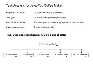Purpose of analysis:  	To determine usability problems.