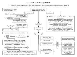 2. La crisi de l'Antic Règim (1788-1833)