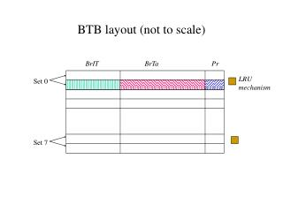 BTB layout (not to scale)