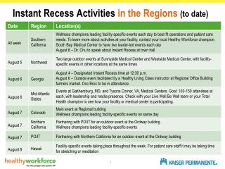 Instant Recess Activities  in the Regions  (to date)