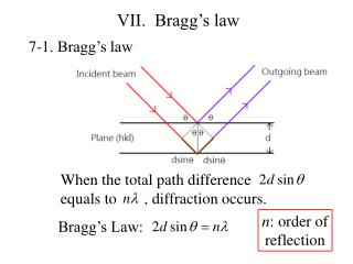 VII.  Bragg�s law