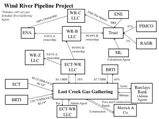 Wind River Pipeline Project