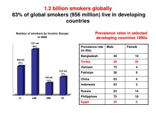 1.2 billion smokers globally 83% of global smokers (956 million) live in developing countries