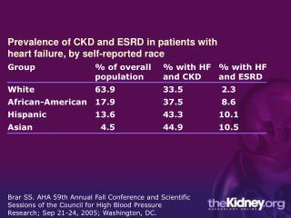 Prevalence of CKD and ESRD in patients with heart failure, by self-reported race