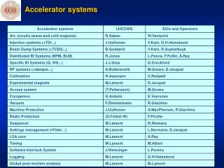Accelerator systems