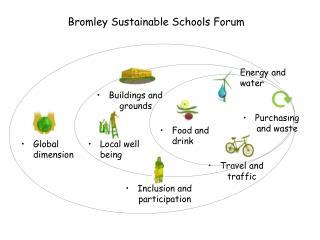 Bromley Sustainable Schools Forum