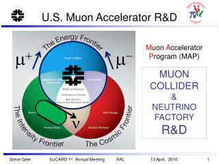 U.S. Muon Accelerator R&D