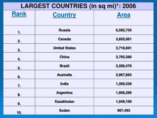 Sources Top Ten Countries  by: Area: 				World Factbook, 2007