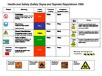 Health and Safety Safety Signs and Signals Regulations 1996