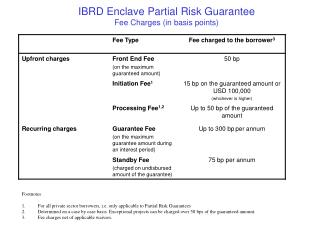 IBRD Enclave Partial Risk Guarantee  Fee Charges (in basis points)
