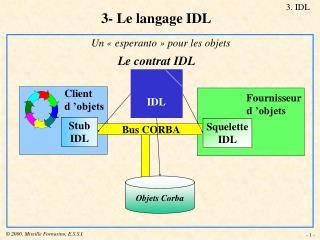 3- Le langage IDL