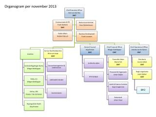 Organogram per november 2013