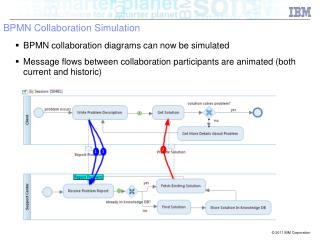 BPMN Collaboration Simulation