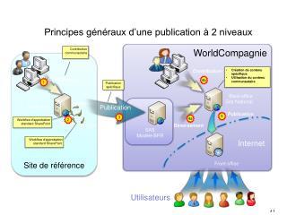 Principes généraux d'une publication à 2 niveaux
