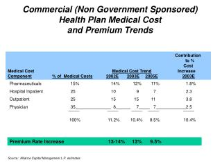 Commercial Non Government Sponsored Health Plan Medical Cost and Premium Trends