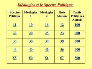 Idéologies et le Spectre Politique