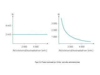 Figur 3.1 Totale faste kostnader  ved ulike aktivitetsnivåer