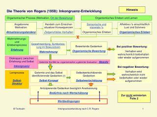 Die Theorie von Rogers 1959: Inkongruenz-Entwicklung