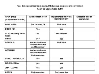 Real-time  progress from each APEX group on pressure correction As of  30  September  2009