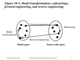 Figure 10-1, Model transformations, refactorings, forward engineering, and reverse engineering.