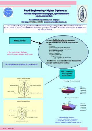 Food Engineering - Higher Diploma  at