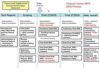 Tech Reports   Scoping              Draft (D)SEIS            Final (F)SEIS       FSEIS – DA & DR