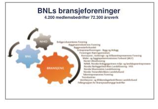 BNLs bransjeforeninger 4.200 medlemsbedrifter 72.300 årsverk