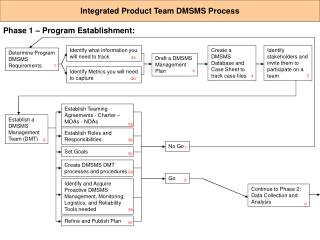 Create DMSMS DMT processes and procedures