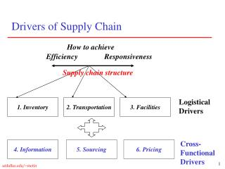 Drivers of Supply Chain