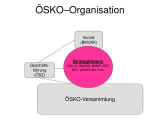 ÖSKO–Organisation