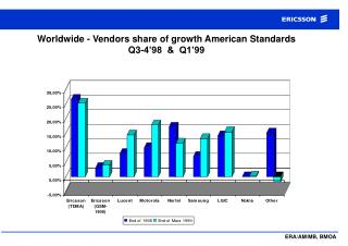 Worldwide - Vendors share of growth American Standards  Q3-4'98  &  Q1'99