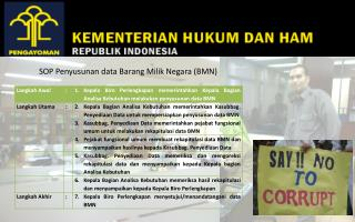 SOP Penyusunan data Barang Milik Negara (BMN)