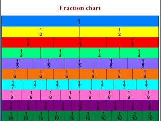 We are now going to delve into a topic that some of you find most perplexing:  Fractions!