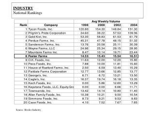 INDUSTRY  National Rankings