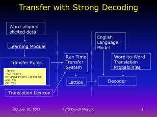 Transfer with Strong Decoding