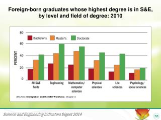 Foreign-born graduates whose highest degree is in S&E, by level and field of degree: 2010