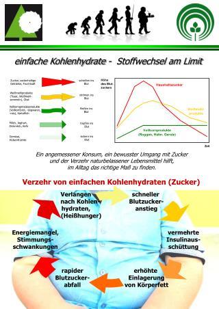 einfache Kohlenhydrate -  Stoffwechsel am Limit