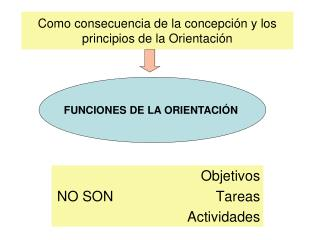 Como consecuencia de la concepción y los principios de la Orientación